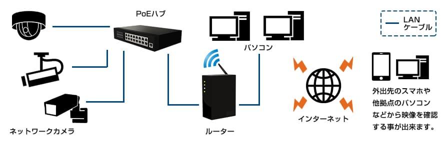 ネットワークカメラのシステム構成