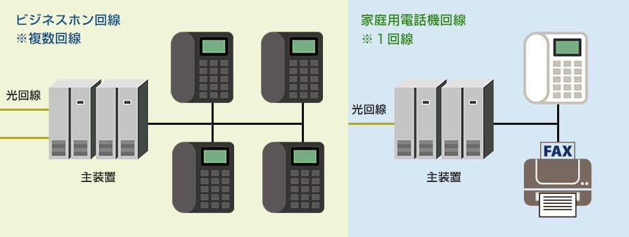 ビジネスホンと家庭用電話機の接続図