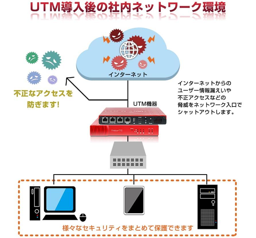 UTM導入後の社内ネットワーク環境